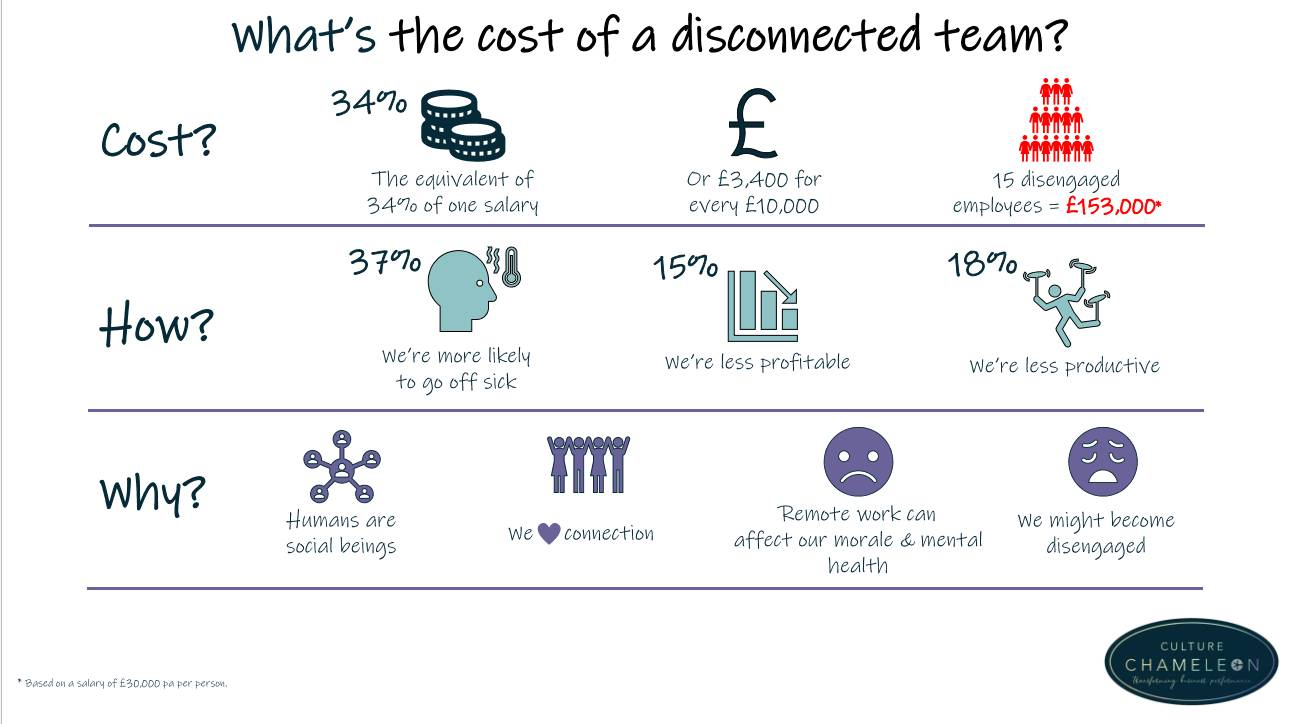office culture ideas cost of disconnection